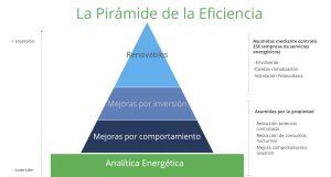 Piramide de la Eficiencia