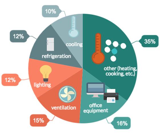 hotel energy management