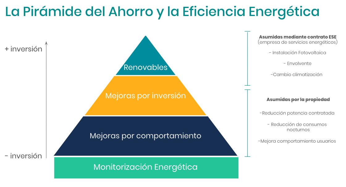 La Pirámide del Ahorro Energético en Edificios