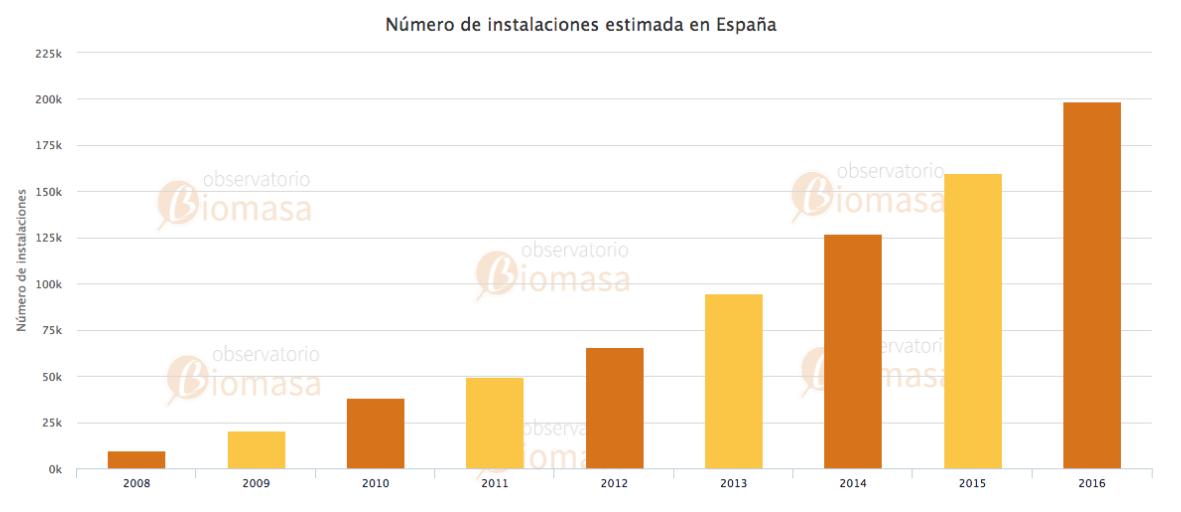 INSTALACION BIOMASA ESPAÑA