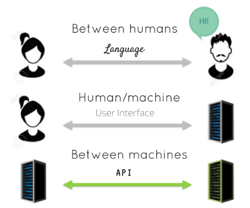 open API for energy Data explanation