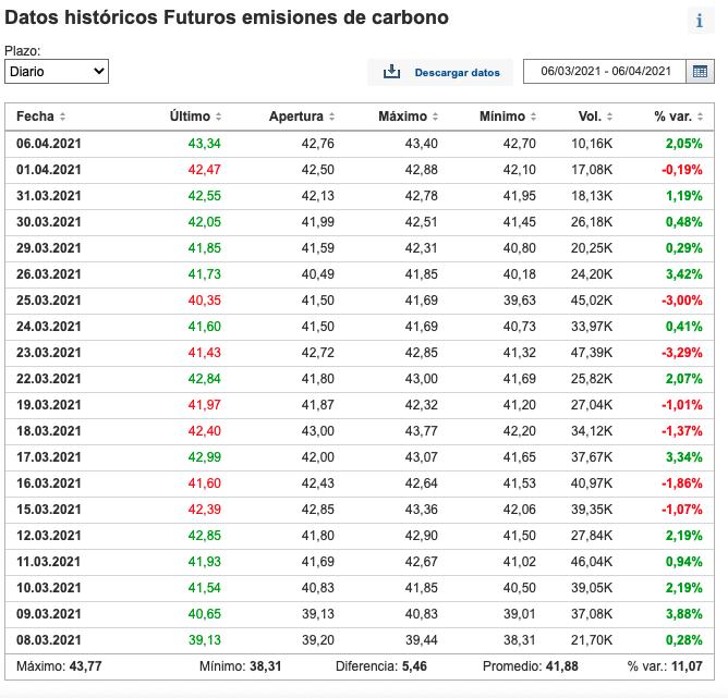 Precio Emisiones de Carbono 2021