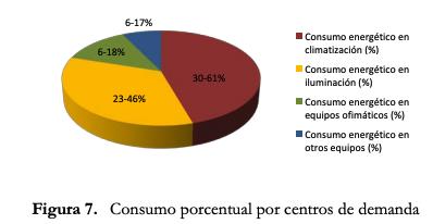 consumo energético por oficina