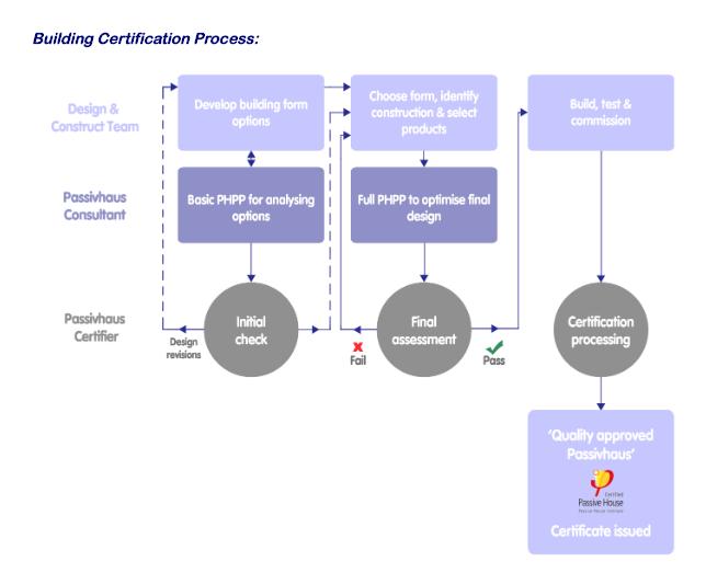 Building Certification Process
