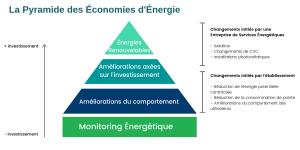Pyramide des Économies d'Énergie