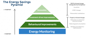 energy savings pyramid