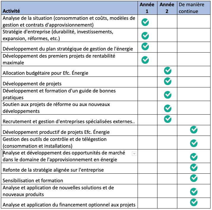CONTRIBUTION À LA VALEUR DU GESTIONNAIRE DE L'ÉNERGIE