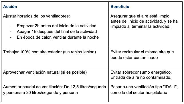Medidas sobre el sistema de ventilación