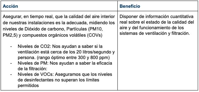 Medidas sobre la monitorización de la calidad del aire interior