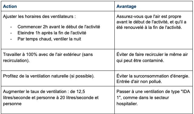 Mesures concernant le système de ventilation