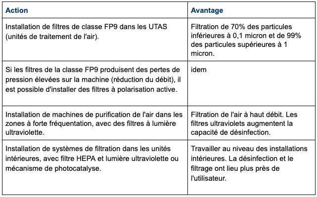Mesures concernant le système de filtration
