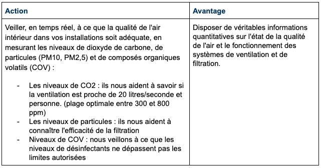 7. Mesures relatives à la surveillance de la qualité de l'air intérieur