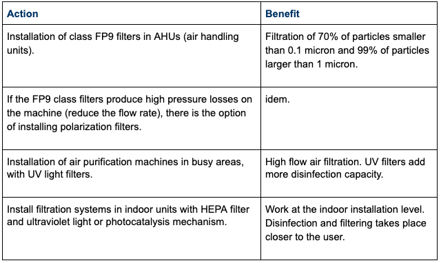 Measures on the filtration system