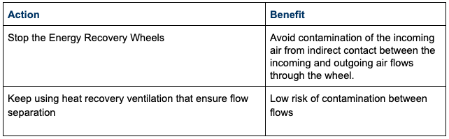 Measures on energy recovery from ventilation