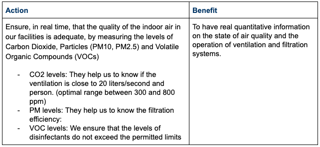Measures on indoor air quality monitoring