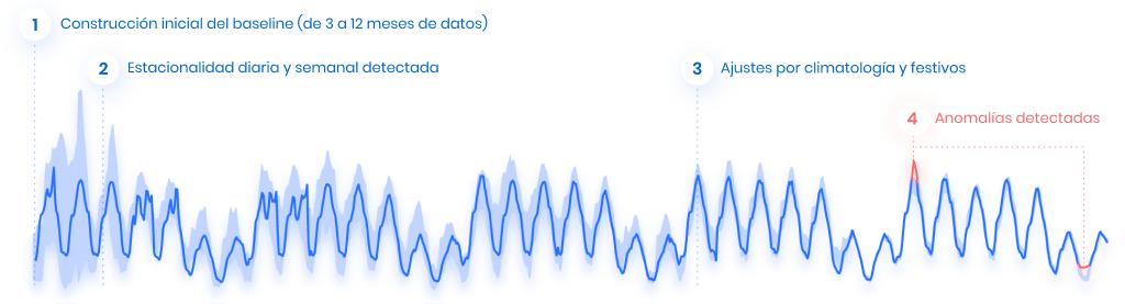 DEXMA Anomaly Detection Chart