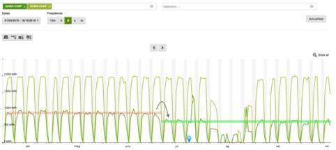 detection des anomalie efficacité energétique