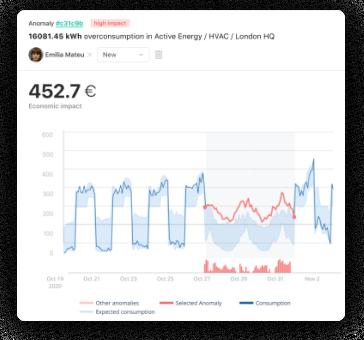 Gestión energética automatizada - Gráficas DEXMA Optimise
