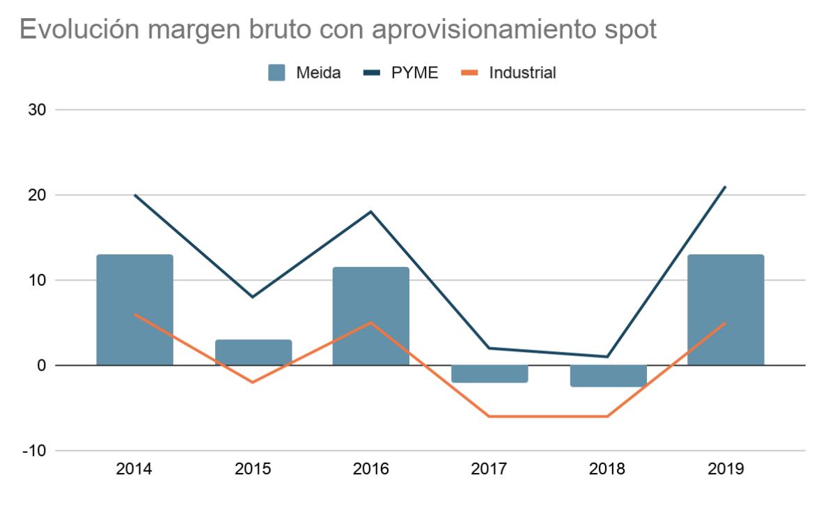 Evolución margen bruto mercado minorista electricidad España