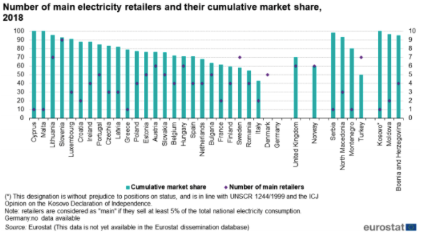 Number of main electricity retailers and their cumulative market share 2018