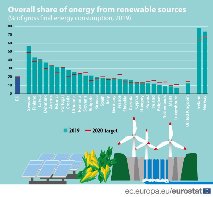 Energy from renewables sources 2019