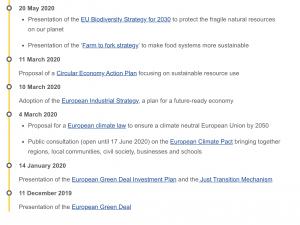 Chronology of actions European Green Deal