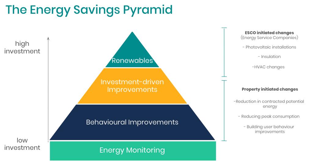 The Energy Savings Pyramid by DEXMA