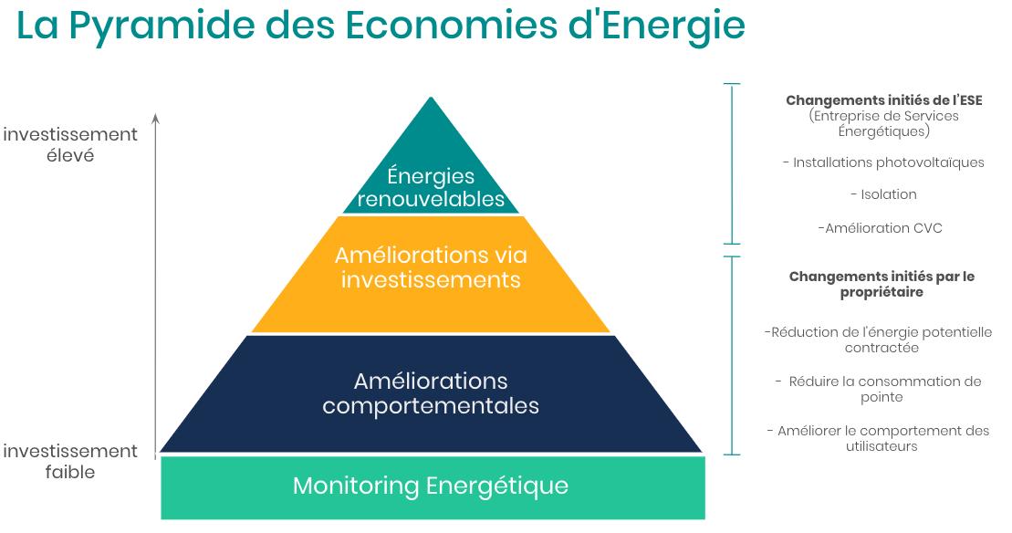 Pyramide des économies d'énergie - DEXMA