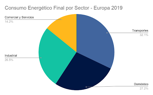 Consumo Energético por Sector - Europa 2019