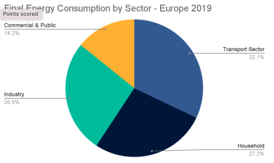 Final Energy Consumption By Sector