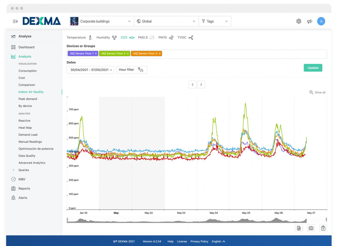 Funcionalidad Calidad del Aire Interior de DEXMA