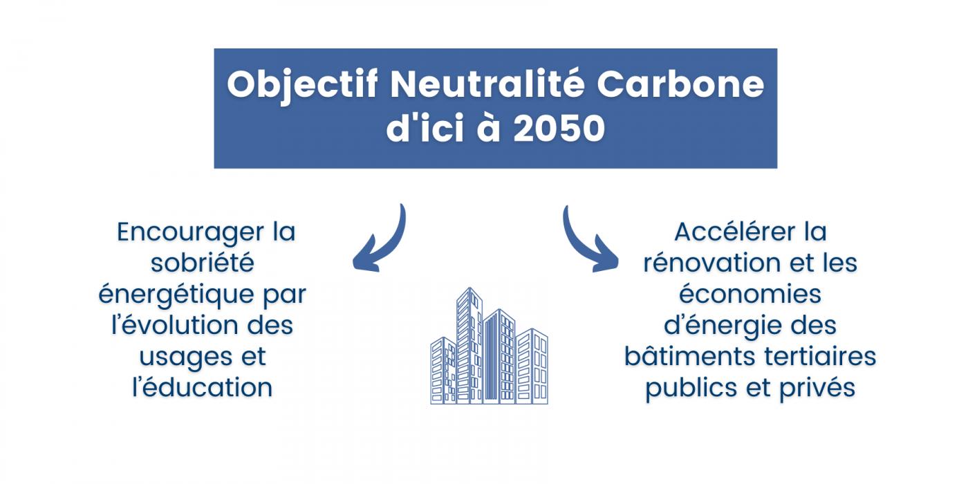 Objectifs Neutralité Carbone - Dispositif Éco énergie tertiaire