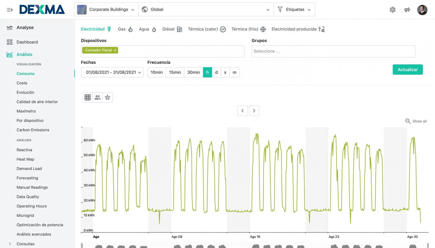 Ejemplo Gráfico de consumo en Plataforma DEXMA