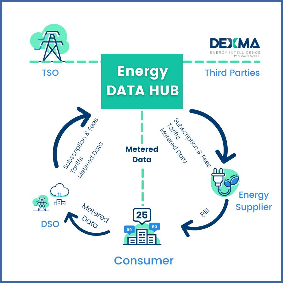 Energy Data Hub