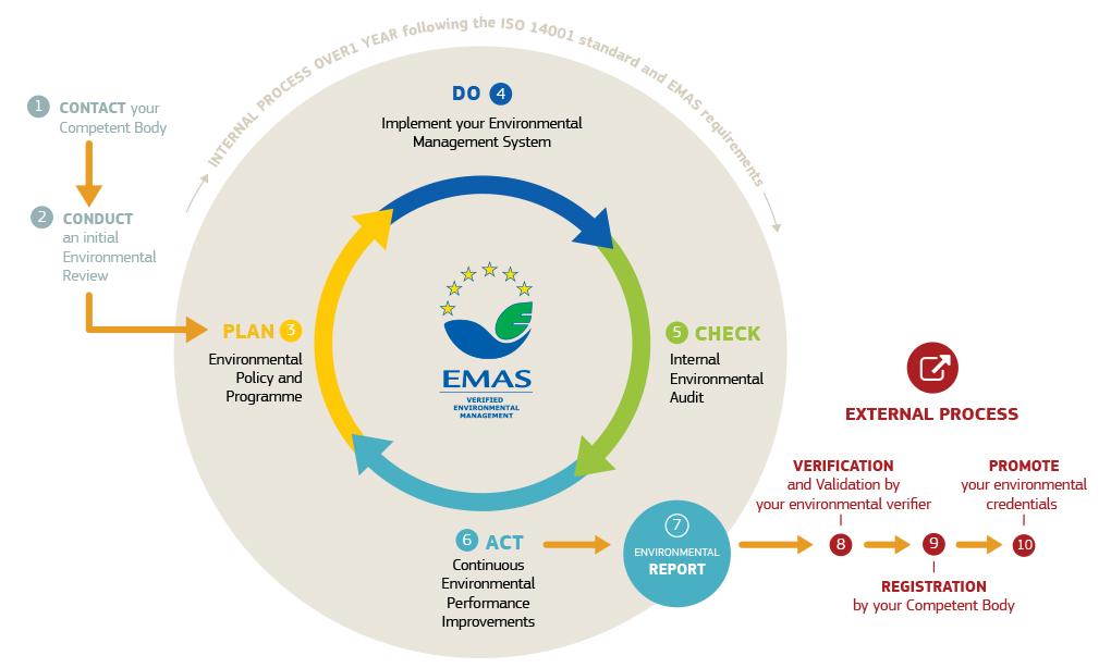 Pasos para obtener el Certificado EMAS