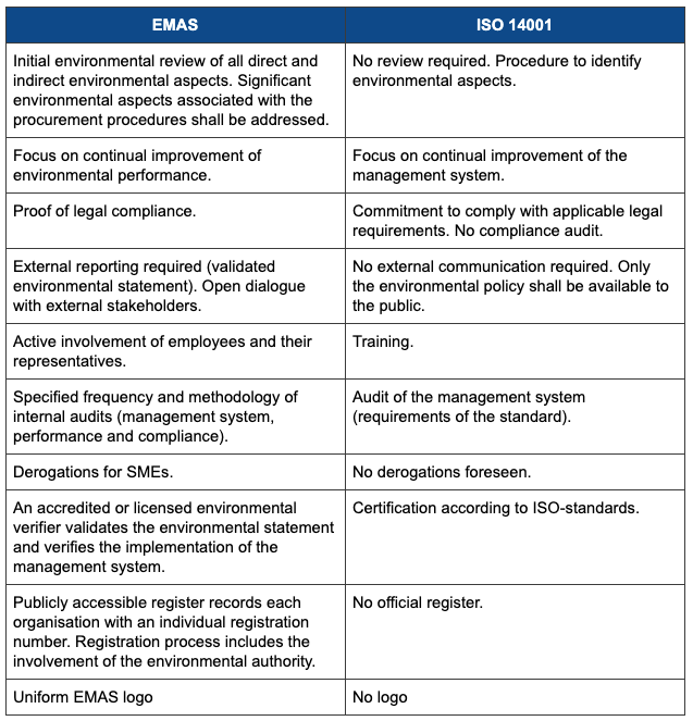 Differences between EMAS and ISO 14001